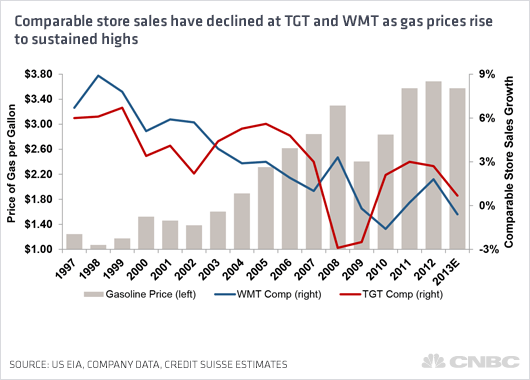 Same-store sales at Target and Walmart just haven't been on track since gas prices increased. Image: CNBC via Strong Towns