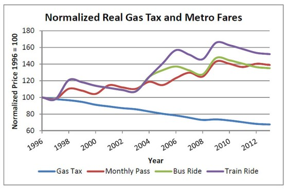 Fares for St. Louis' Metro transit system compared with the gas tax. Image: NextSTL