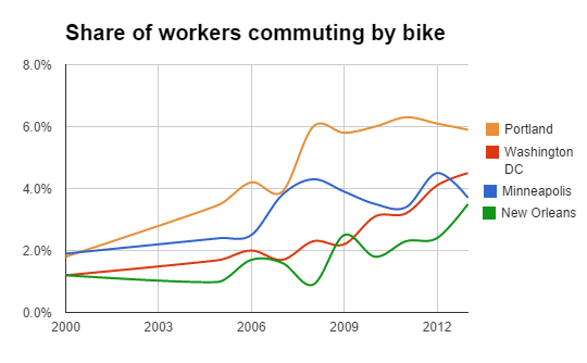 Perennial cycling leaders like Portland and Minneapolis have seen progress slow, while some less well-known biking cities are making gains. Image: Bike Portland