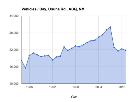 Traffic has taken a nose dive on Albuquerque's Osuna Road. So why is the city so anxious to widen it? Image: Urban ABQ
