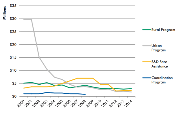 The state of Ohio has pretty much abdicated responsibility for urban transit. Cleveland's rail system might not be able to survive without it. Graph: ODOT