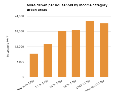 Lower income people drive less, according to this 1995 household travel data from Purdue University, via Bike Portland.