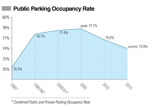 Even has Philly has shed parking spaces, more parking spaces sit empty. Graph: Plan Philly