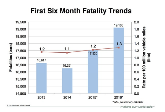 Graph: National Safety Council