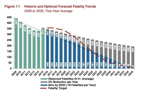 Oregon DOT has developed a sort of Vision Zero plan aimed at eliminating traffic deaths by 2035. Graph: ODOT via Bike Portland