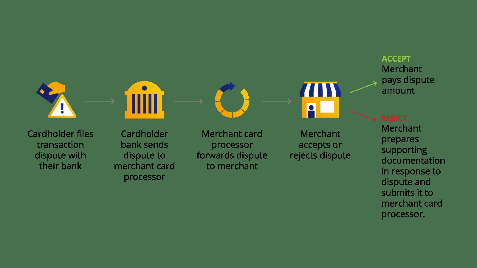 Merchant Disputes