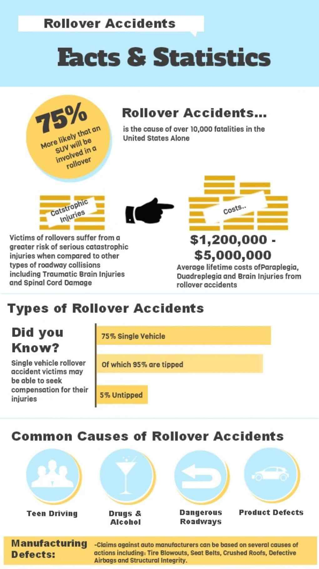 Rollover accident facts and statistics Law Offices of Daniel Kim