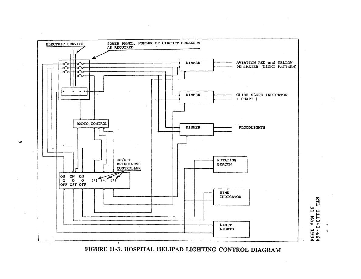 Figure 11 3 Hospital Helipad Lighting Control Diagram