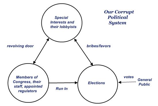 Our Corrupt Political System - Image Copyright UsActionNews.Com
