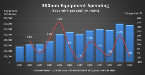 SEMI: Chipmakers' spending on 300mm slices will set two records – this year and in 2023