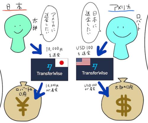 TransferWiseの仕組み