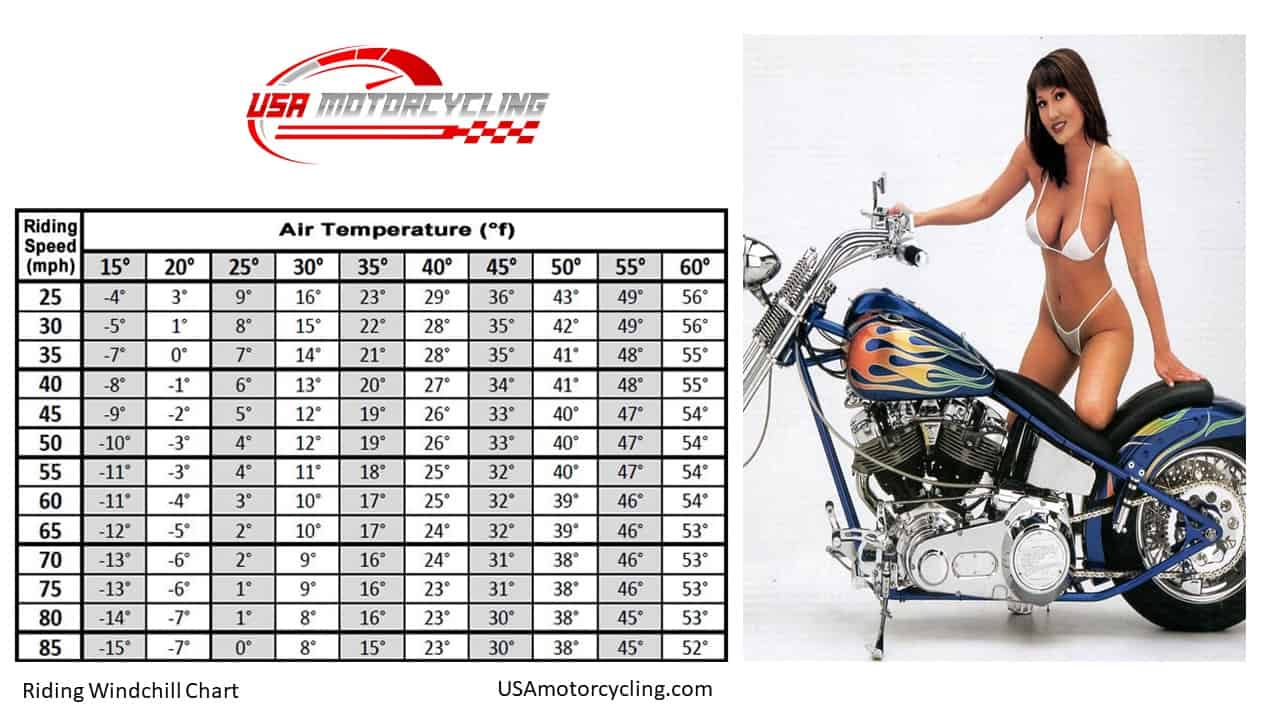 motorcycle wind chill chart