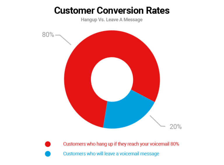 Customer Conversion Rates Chart