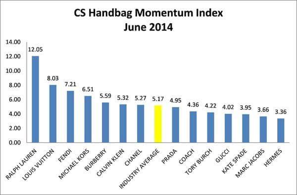 Индекс брендов женских сумок