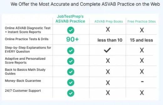 ASVAB Prep Course Comparison