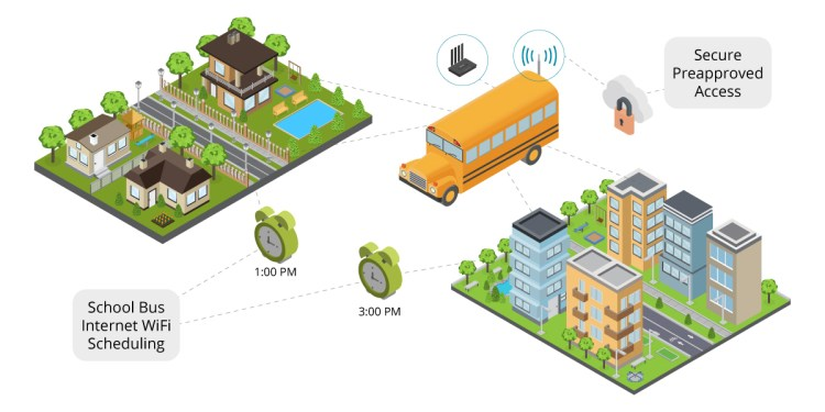 Complete Solutions for Connected Buses