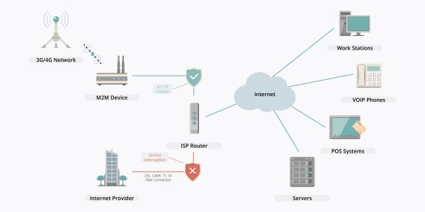 Network Failover Solutions from USAT