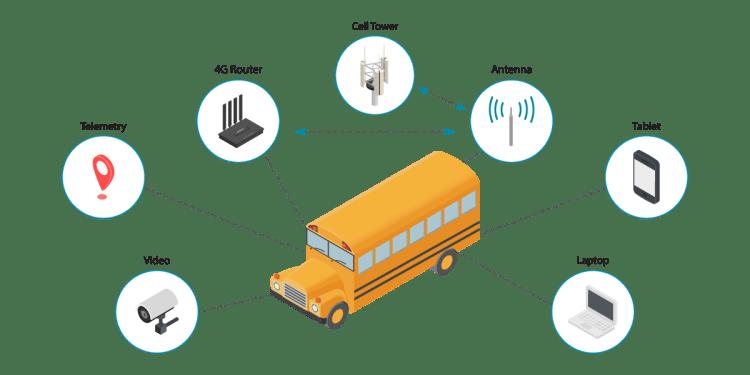 School Bus WiFi for Rural Communities