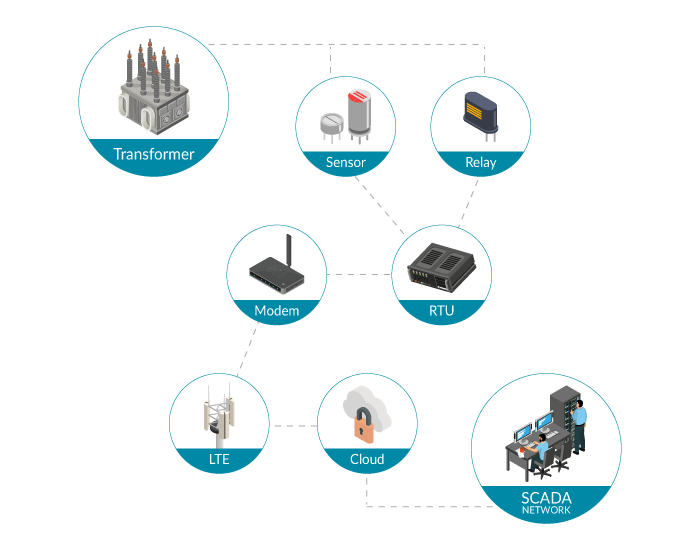 SCADA Infographic from USAT