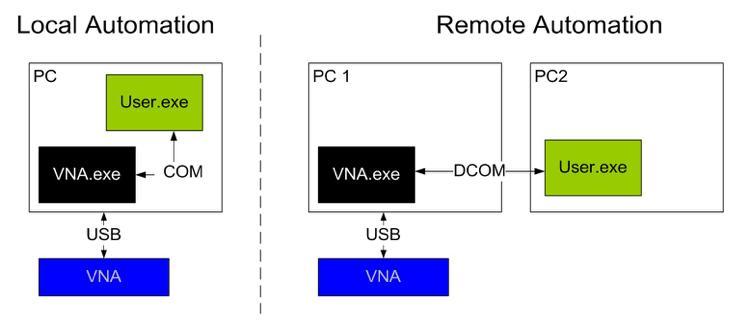 Figure 1: COM/DCOM Automation Block Diagrams