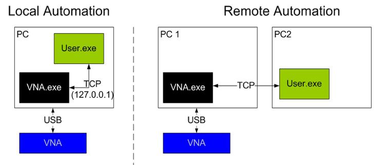 Figure 3: TCP Automation Block Diagrams