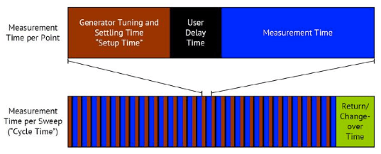 Total Measurement Time with Network Analyzer