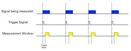 Measurement timing diagram