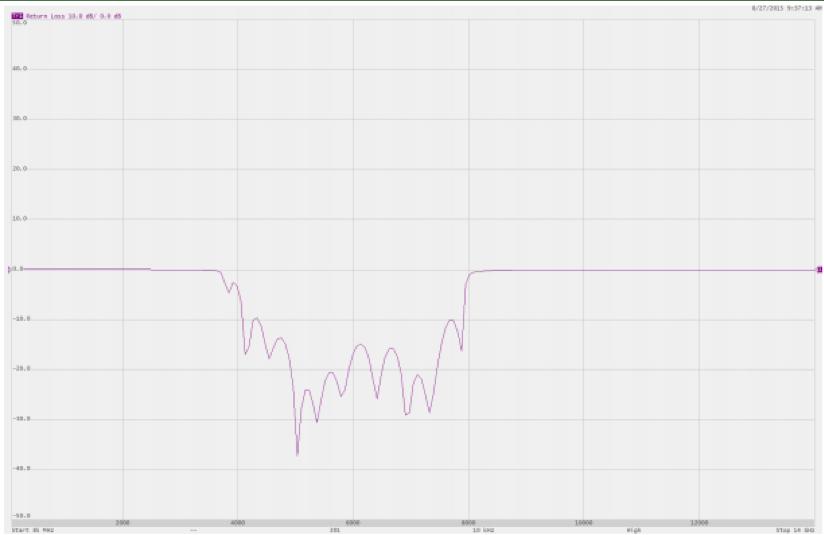 Figure 1: Magnitude vs frequency