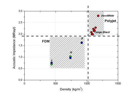 Density vs Acoustic Impedance
