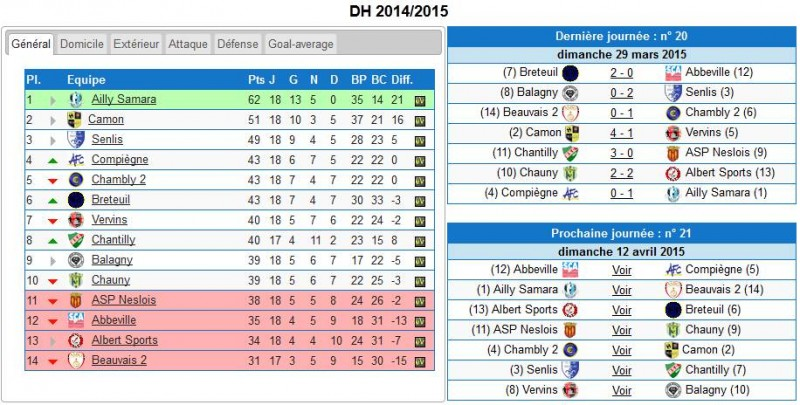 classement DH 29 mars 2015