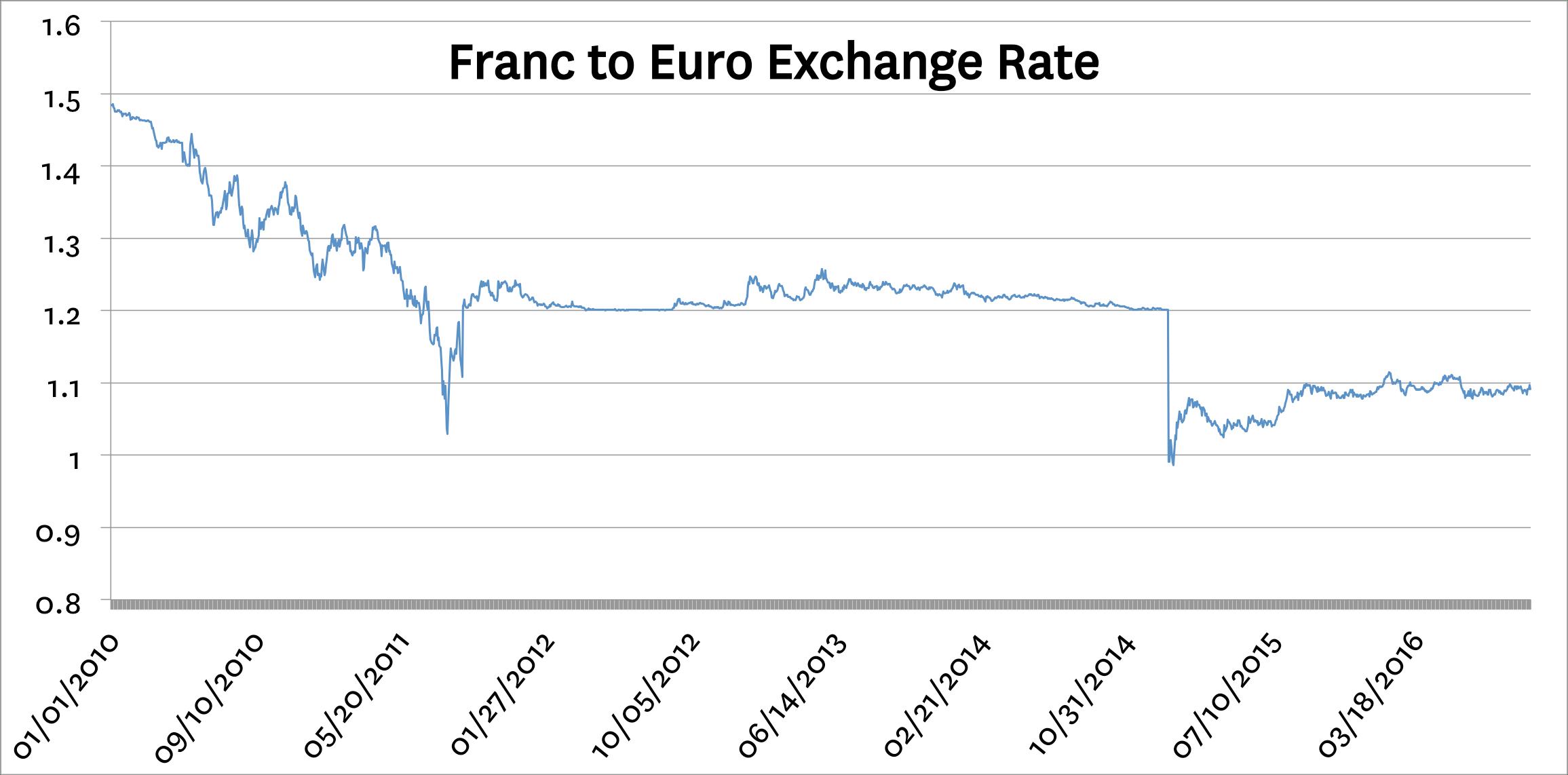 FrancToEuroFinalEdit.png