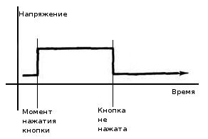 График изменения напряжения на выходе инвертирующего триггера Шмитта
