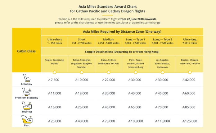 asia miles new chart.jpg