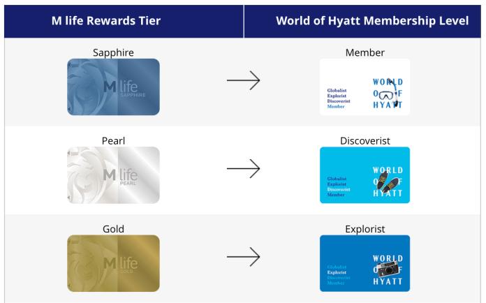 world-of-hyatt-hotel-rewards-program-mgm-match-to-hyatt.png