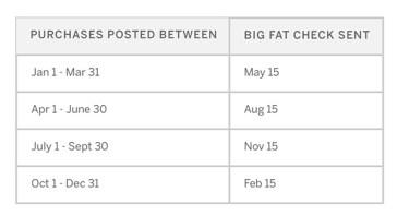 rakuten-ebates-payment-schedule.jpg