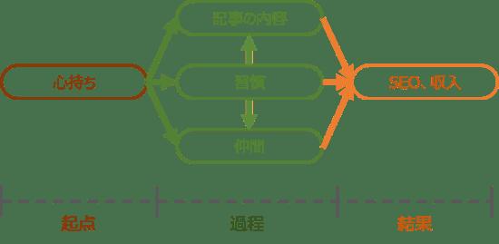 ブログ5要素(フロー