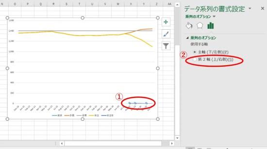 グラフ作成②