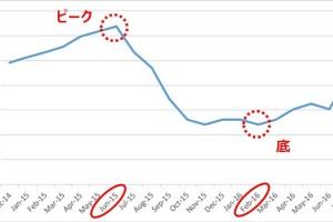 移動平均線グラフ