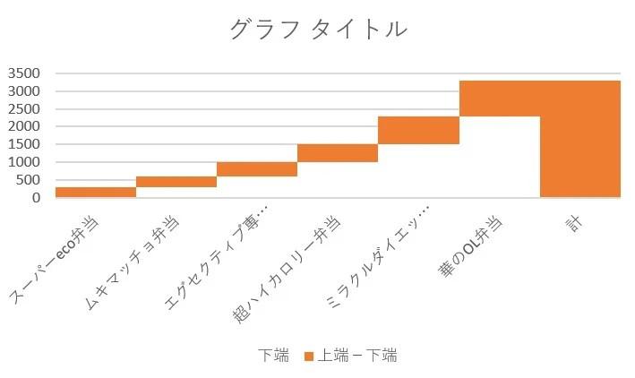 グラフ化④