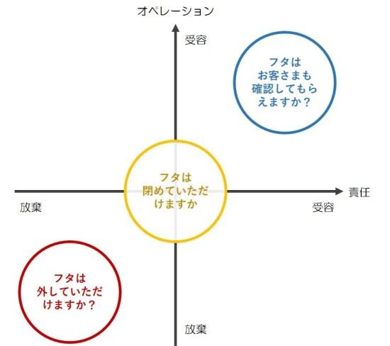 対応の2軸