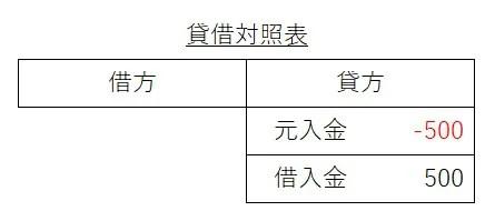 元入金10