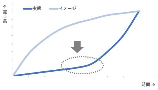 売上グラフ3