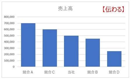 伝わる棒グラフ