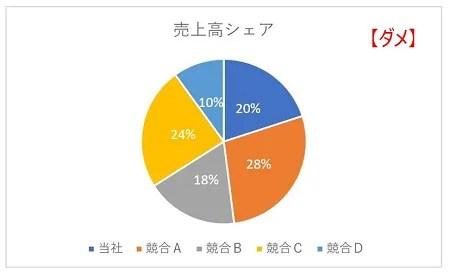 ダメな円グラフ