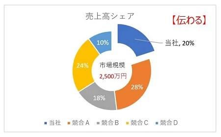 伝わる円グラフ