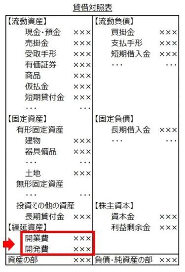 貸借対照表7