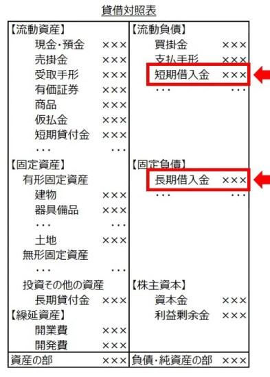 貸借対照表9