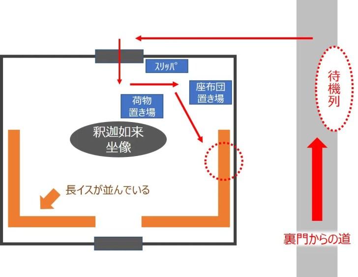 仏殿内部の図