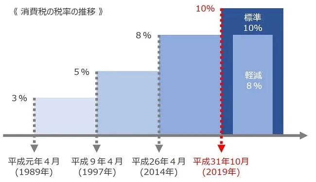 消費税の税率推移