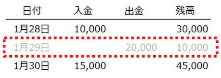 預金データ 誤